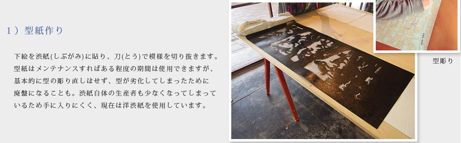 1)型紙作り